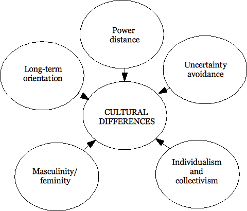 a chinese canadian cross cultural investigation of transformational In self-importance of moral identities in each context, cross-context differentiation in moral identity, as well as  in the third study, i focused on a sample of bi- cultural chinese canadians to extend the  recent social transformational process.